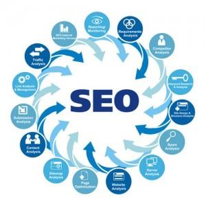 بهینه سازی وب سایت, طراحی وب سایت, سئو