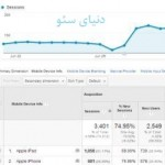 Google Analytics در وردپرس + آموزش نصب