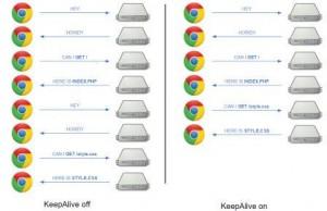 KeepAlive چیست؟ بهینه سازی سرور Apache