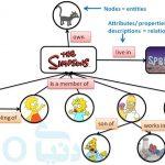 کاربرد Semantic search جستجوی معنایی چیست؟