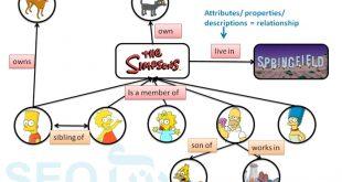 بهینه سازی صفحات وب سئو موتورهای جستجوگر جستجوی معنایی Semantic search