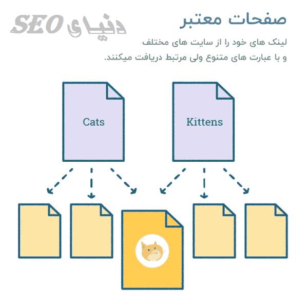 authoritive-pages-google Hilltop Algorithm الگوریتم هیلتاپ گوگل seo سئو-