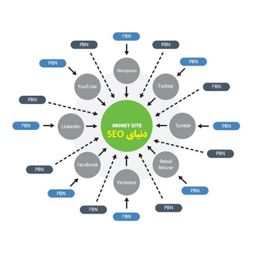 pbn-schema-google Hilltop Algorithm الگوریتم هیلتاپ گوگل seo سئو-