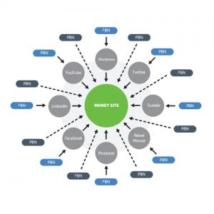 pbn-schema-google Hilltop Algorithm الگوریتم هیلتاپ گوگل seo سئو